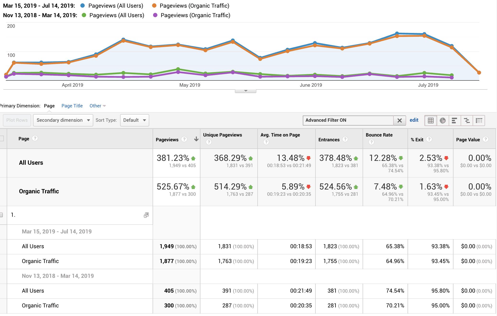 google analytics seo results Bel Around The World